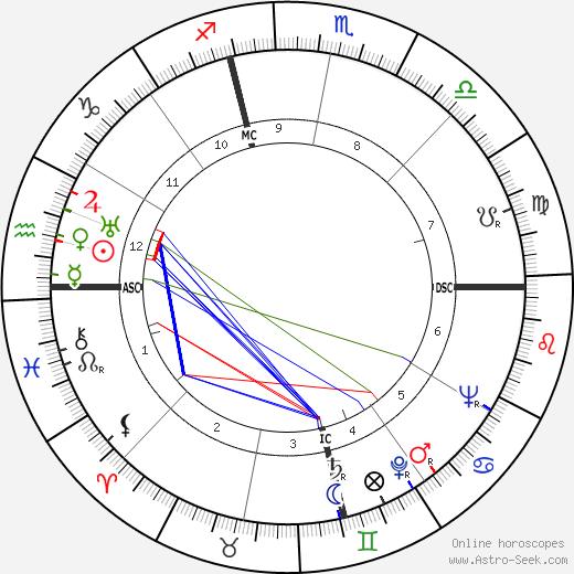 William S. Burroughs astro natal birth chart, William S. Burroughs horoscope, astrology