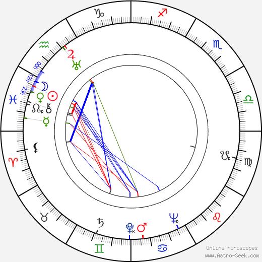 Закари Скотт Zachary Scott день рождения гороскоп, Zachary Scott Натальная карта онлайн
