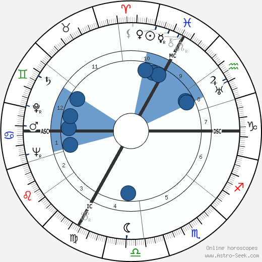 Alain Girard wikipedia, horoscope, astrology, instagram