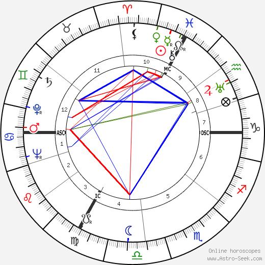 Alain Girard день рождения гороскоп, Alain Girard Натальная карта онлайн