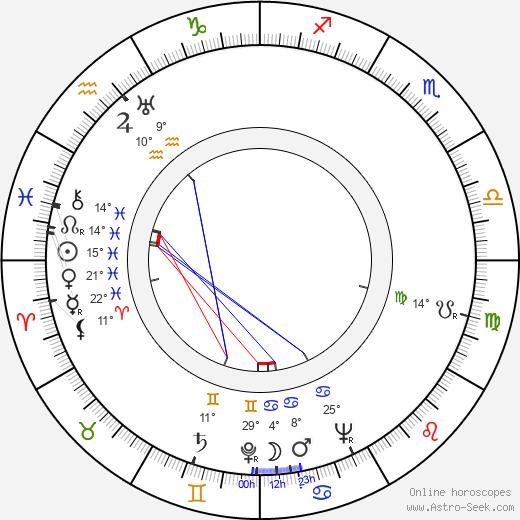 Amanda Duff birth chart, biography, wikipedia 2020, 2021