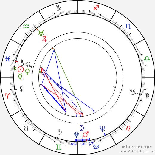 Amanda Duff birth chart, Amanda Duff astro natal horoscope, astrology