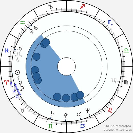 Bohumil Hrabal wikipedia, horoscope, astrology, instagram