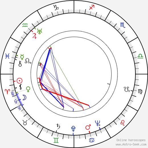 Bohumil Hrabal astro natal birth chart, Bohumil Hrabal horoscope, astrology