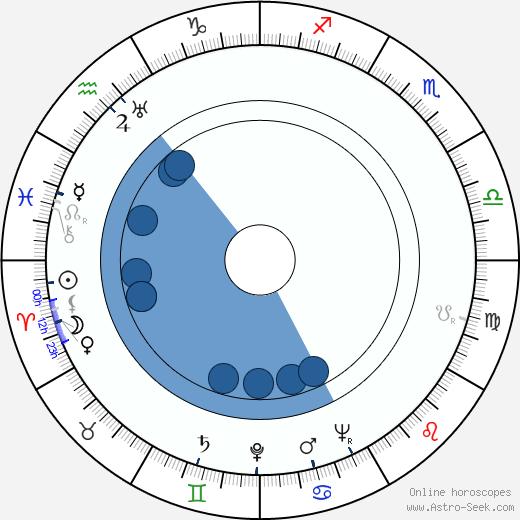 Budd Schulberg wikipedia, horoscope, astrology, instagram