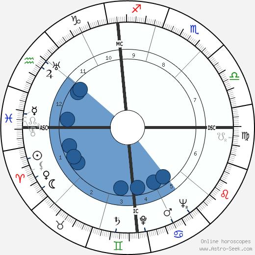 Edmund Muskie wikipedia, horoscope, astrology, instagram