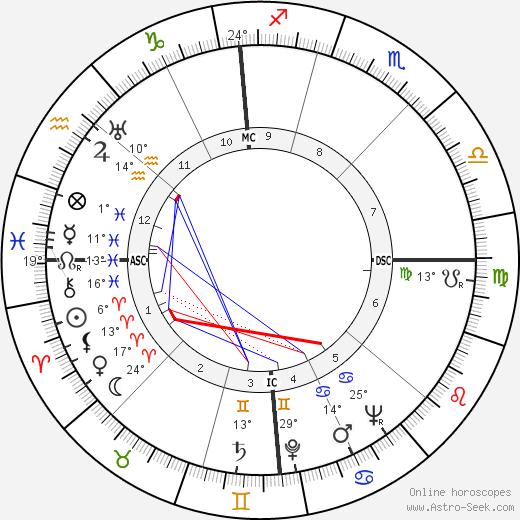 Edmund Muskie birth chart, biography, wikipedia 2019, 2020