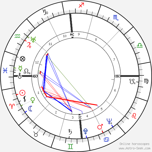 Edmund Muskie astro natal birth chart, Edmund Muskie horoscope, astrology