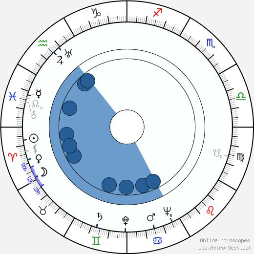 Frank Lovejoy wikipedia, horoscope, astrology, instagram