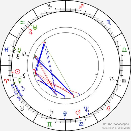 Фрэнк Лавджой Frank Lovejoy день рождения гороскоп, Frank Lovejoy Натальная карта онлайн
