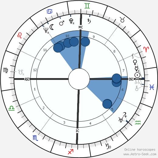 Gabriel Hauge wikipedia, horoscope, astrology, instagram