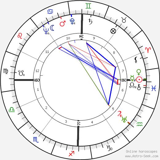 Gabriel Hauge birth chart, Gabriel Hauge astro natal horoscope, astrology