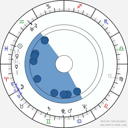 Gil Doud wikipedia, horoscope, astrology, instagram