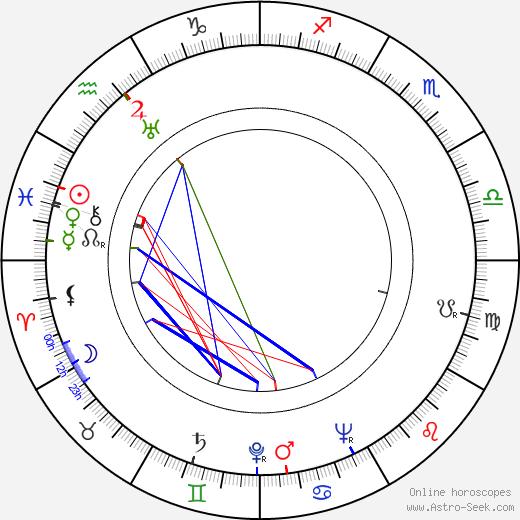Gil Doud birth chart, Gil Doud astro natal horoscope, astrology