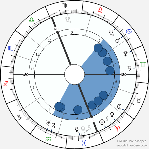 Guido Carli wikipedia, horoscope, astrology, instagram