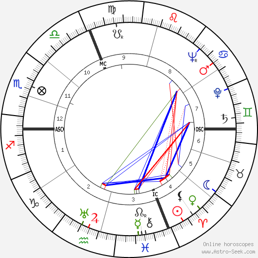 Гвидо Карли Guido Carli день рождения гороскоп, Guido Carli Натальная карта онлайн