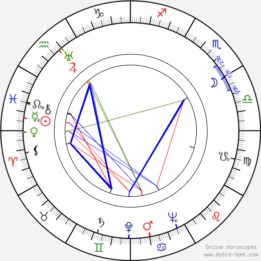 Harriet Medin birth chart, Harriet Medin astro natal horoscope, astrology