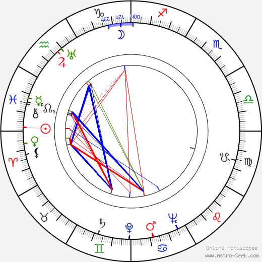 Iris Kähäri astro natal birth chart, Iris Kähäri horoscope, astrology