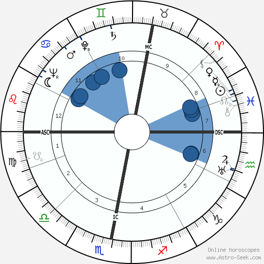 Jaap Bakema wikipedia, horoscope, astrology, instagram