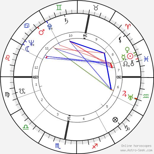 Jaap Bakema birth chart, Jaap Bakema astro natal horoscope, astrology