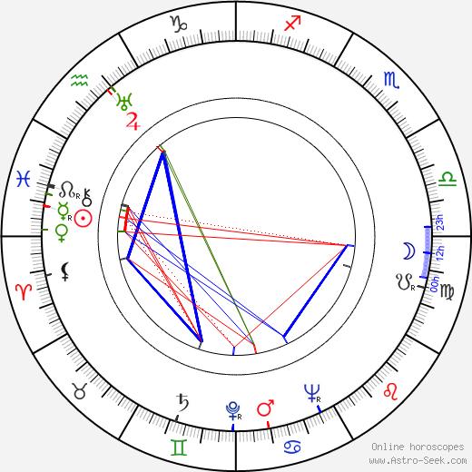 Jan Kapr astro natal birth chart, Jan Kapr horoscope, astrology