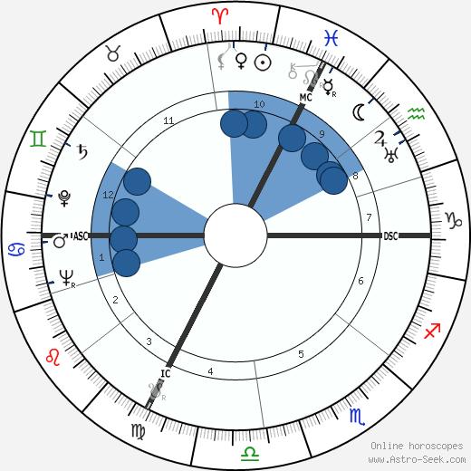 Jean Raffarin wikipedia, horoscope, astrology, instagram