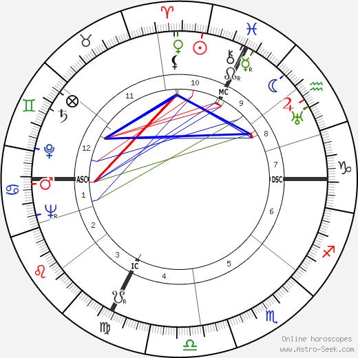 Jean Raffarin tema natale, oroscopo, Jean Raffarin oroscopi gratuiti, astrologia
