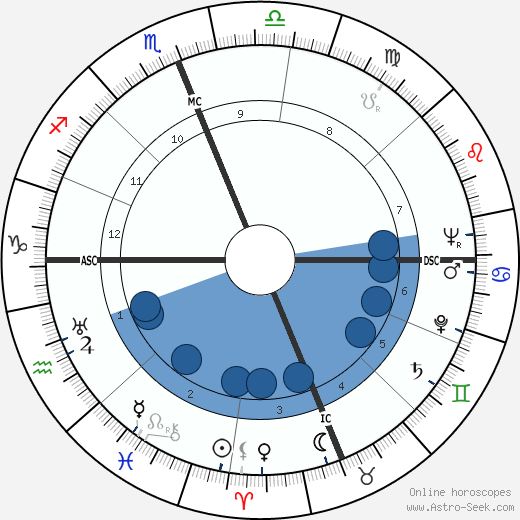 Karl H. Ambjornson wikipedia, horoscope, astrology, instagram