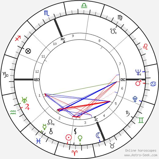 Karl H. Ambjornson tema natale, oroscopo, Karl H. Ambjornson oroscopi gratuiti, astrologia