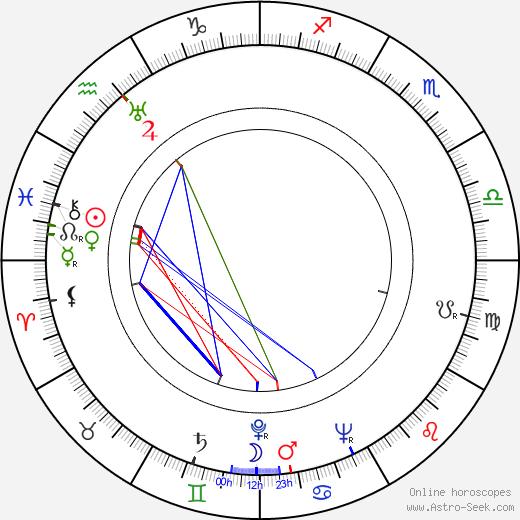 Kirill Kondrashin astro natal birth chart, Kirill Kondrashin horoscope, astrology