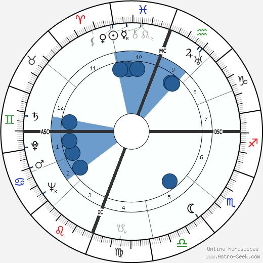 Lee Petty wikipedia, horoscope, astrology, instagram