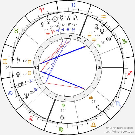 Lee Petty birth chart, biography, wikipedia 2018, 2019