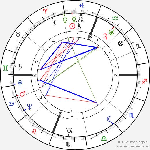 Lee Petty astro natal birth chart, Lee Petty horoscope, astrology