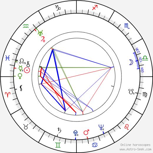 Leon Hess день рождения гороскоп, Leon Hess Натальная карта онлайн