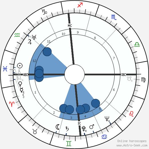 Luigi Colaussi wikipedia, horoscope, astrology, instagram