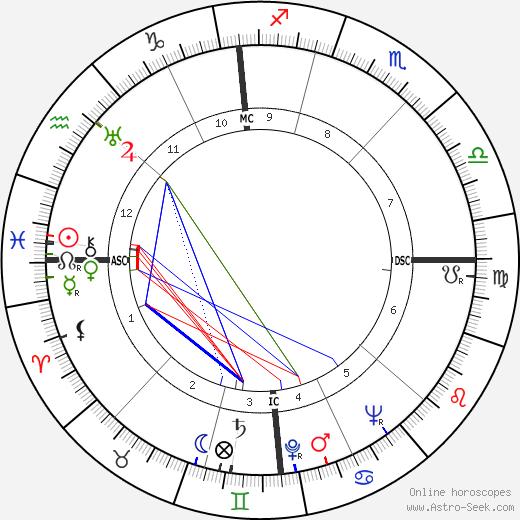 Джино Колаусси Luigi Colaussi день рождения гороскоп, Luigi Colaussi Натальная карта онлайн