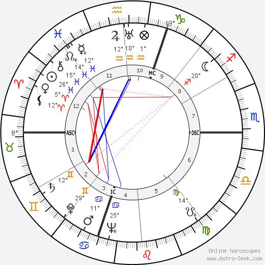 Luisa Ferida birth chart, biography, wikipedia 2020, 2021