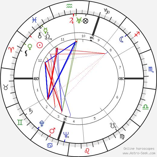 Luisa Ferida birth chart, Luisa Ferida astro natal horoscope, astrology