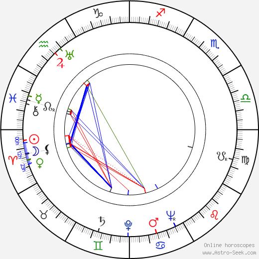 Olavi Reimas tema natale, oroscopo, Olavi Reimas oroscopi gratuiti, astrologia