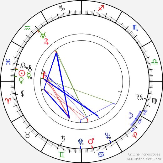 Pierre Collet день рождения гороскоп, Pierre Collet Натальная карта онлайн