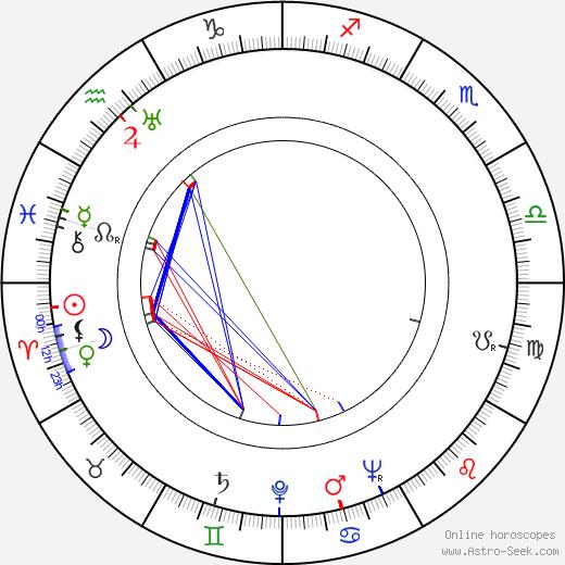 Richard Denning birth chart, Richard Denning astro natal horoscope, astrology