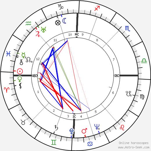 Roger Ockrent день рождения гороскоп, Roger Ockrent Натальная карта онлайн