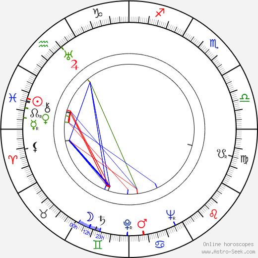 Уорд Кимбалл Ward Kimball день рождения гороскоп, Ward Kimball Натальная карта онлайн
