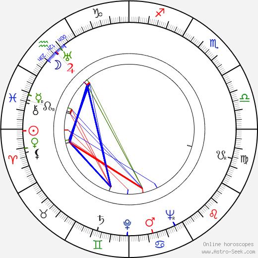 Władysław Niedoba astro natal birth chart, Władysław Niedoba horoscope, astrology