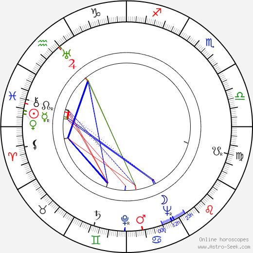 Yves Brainville день рождения гороскоп, Yves Brainville Натальная карта онлайн