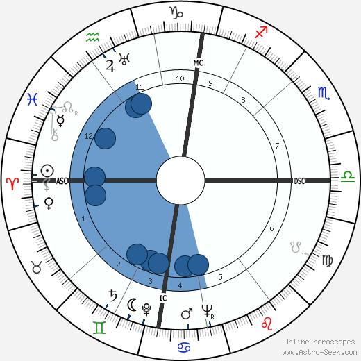 Alec Guinness wikipedia, horoscope, astrology, instagram