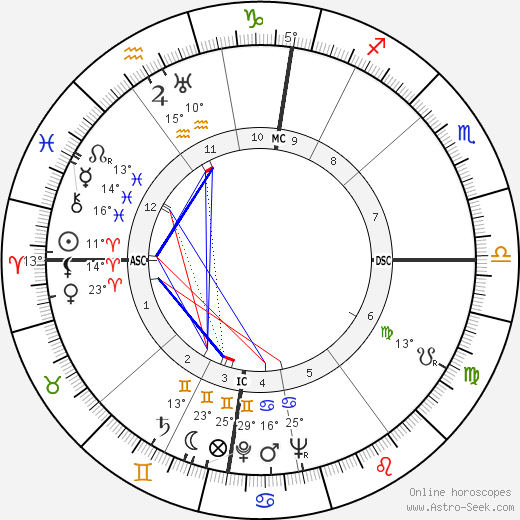 Alec Guinness birth chart, biography, wikipedia 2018, 2019