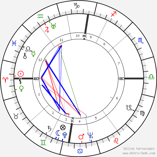 Alec Guinness astro natal birth chart, Alec Guinness horoscope, astrology