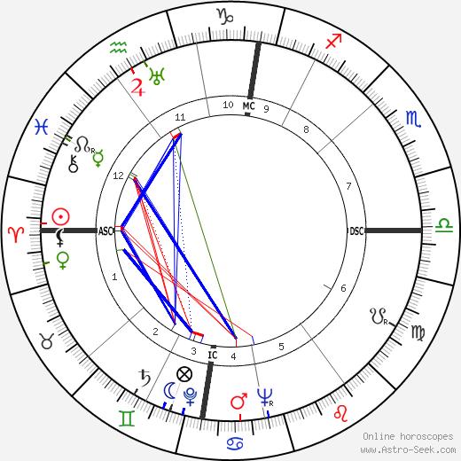 Alec Guinness tema natale, oroscopo, Alec Guinness oroscopi gratuiti, astrologia