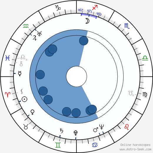 Arnold Perl wikipedia, horoscope, astrology, instagram